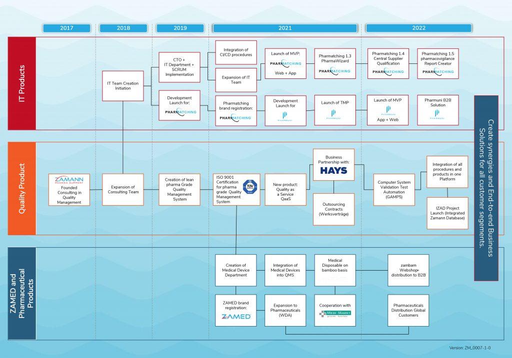 Product Workflow of Zamann
